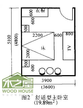 """主卧室的""""高舒适""""开间中到中尺寸是4.2m(净3."""